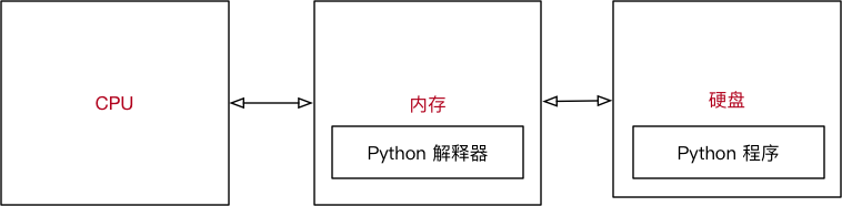 003_Python程序执行示意图.png