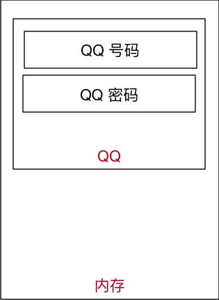 004_QQ号码和密码内存示意图.png