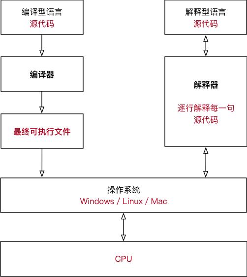 001_编译型和解释型语言工作对比.png