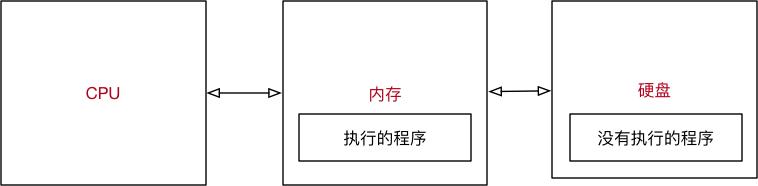 001_程序执行示意图.png