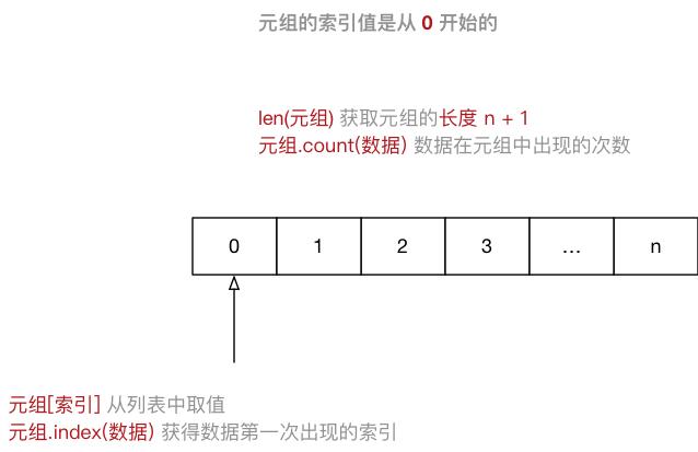 003_元组示意图.png