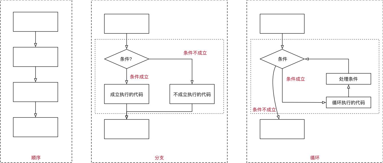 001_程序三大流程.png