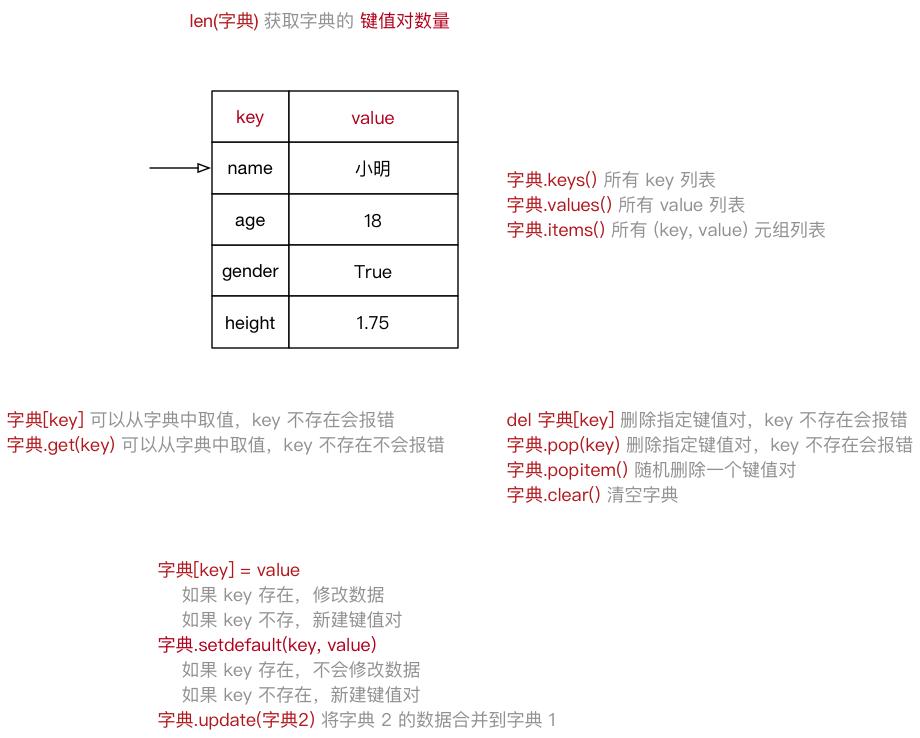 002_字典示意图.png