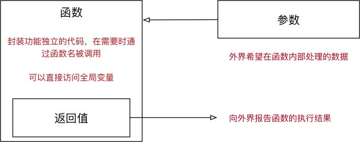 001_函数参数和返回值.png