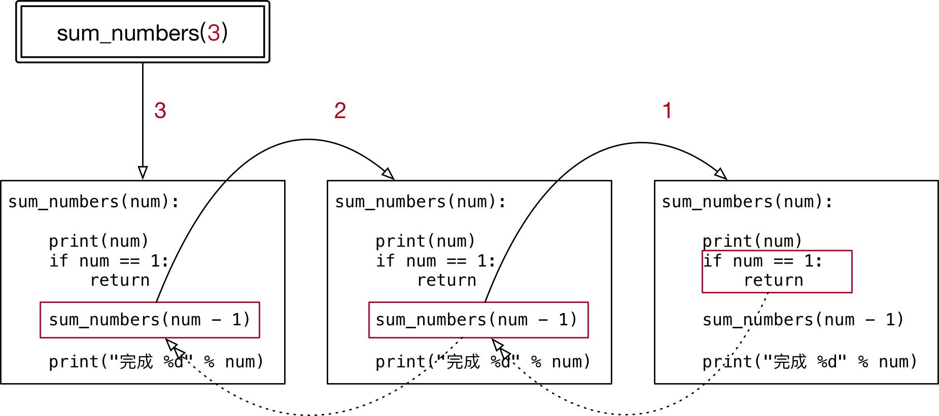 002_递归调用示意图I.png