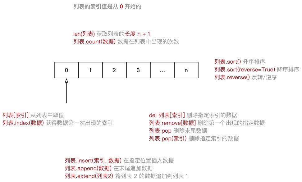 001_列表示意图.png