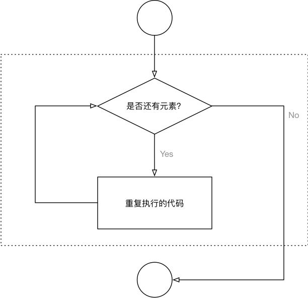 002_forin循环流程图.png