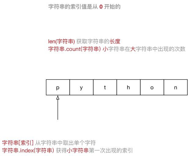 005_字符串示意图.png