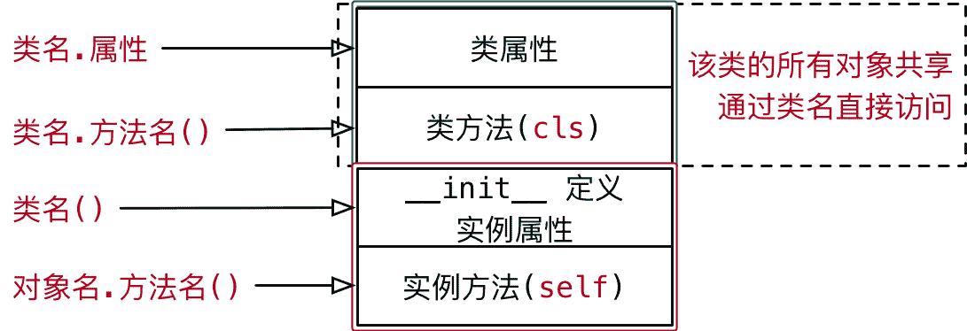 017_类的结构示意图II.png