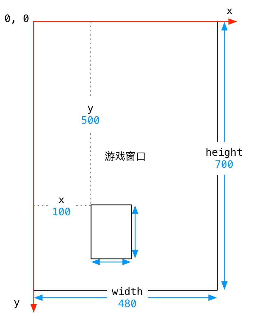 002_游戏窗口和坐标系.png