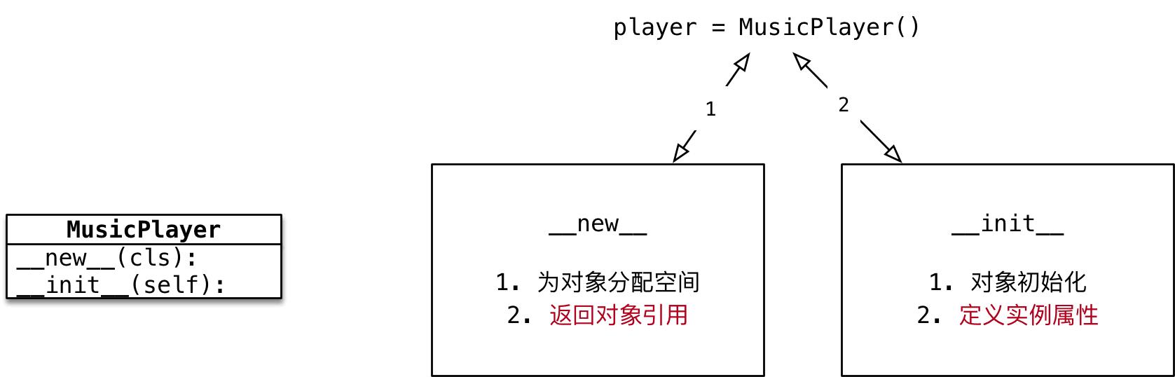 022_对象分配空间和初始化.png