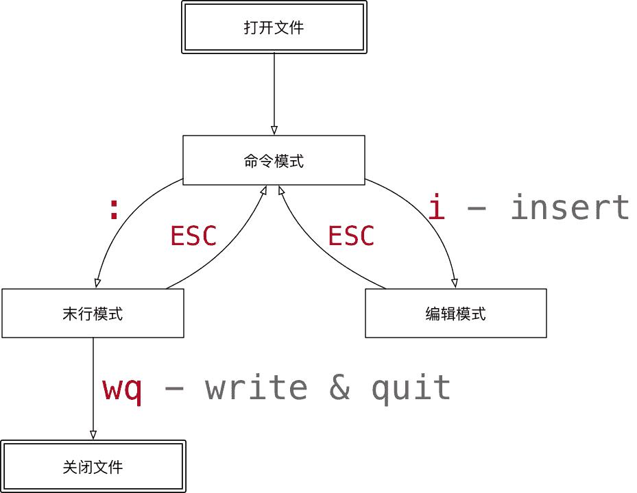 003_vi的模式.png