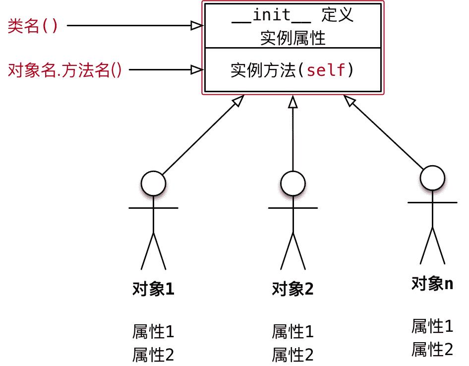017_类的结构示意图I.png