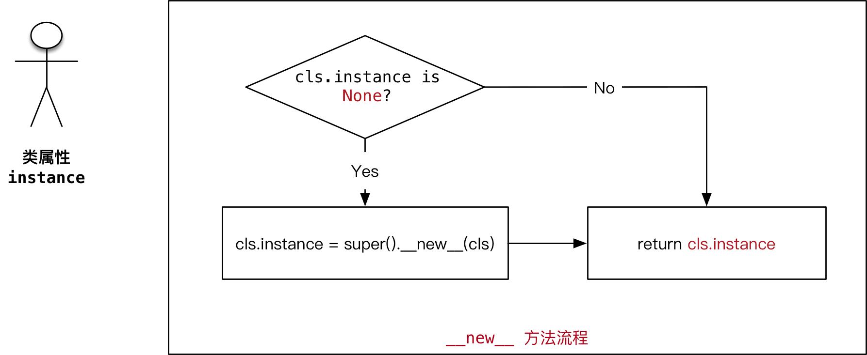 023_单例流程.png